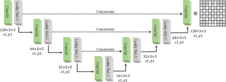 Figure 3 for GANSER: A Self-supervised Data Augmentation Framework for EEG-based Emotion Recognition