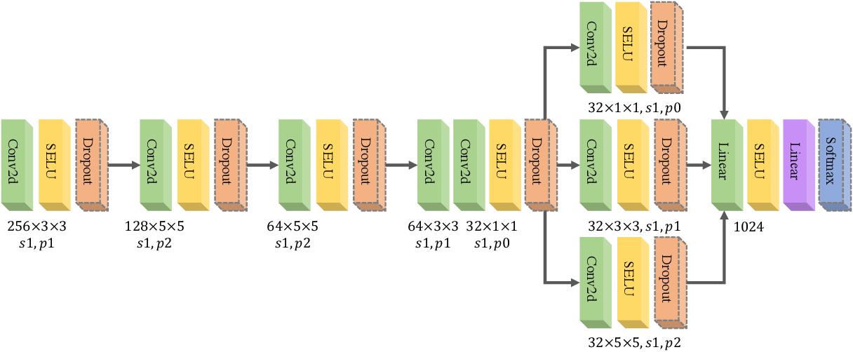 Figure 4 for GANSER: A Self-supervised Data Augmentation Framework for EEG-based Emotion Recognition