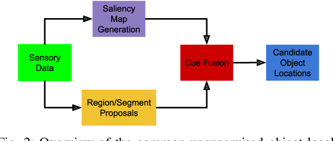 Figure 2 for Fusing Saliency Maps with Region Proposals for Unsupervised Object Localization