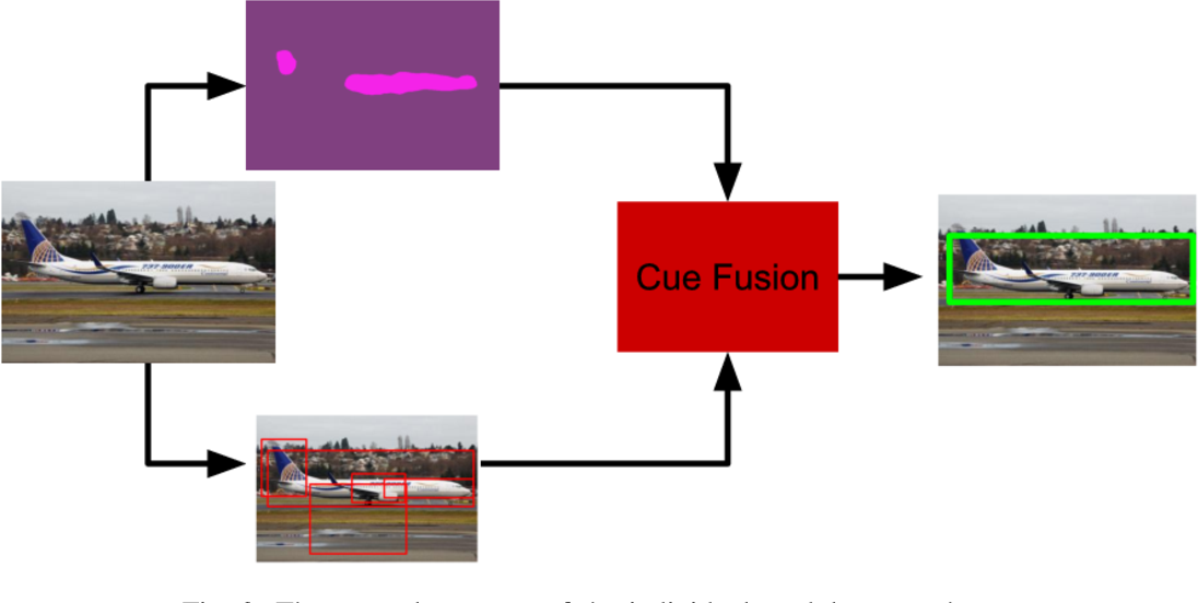 Figure 3 for Fusing Saliency Maps with Region Proposals for Unsupervised Object Localization