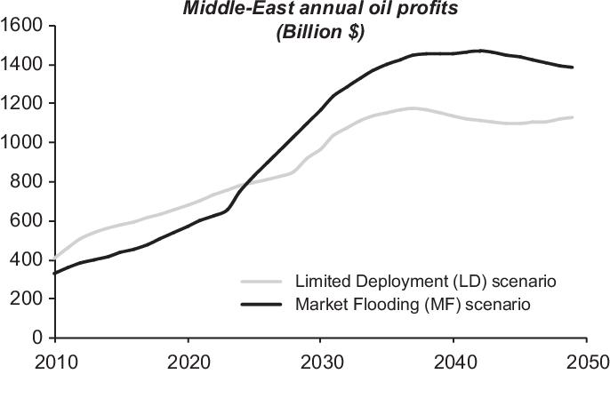 Peak Oil profiles through the lens of a general equilibrium