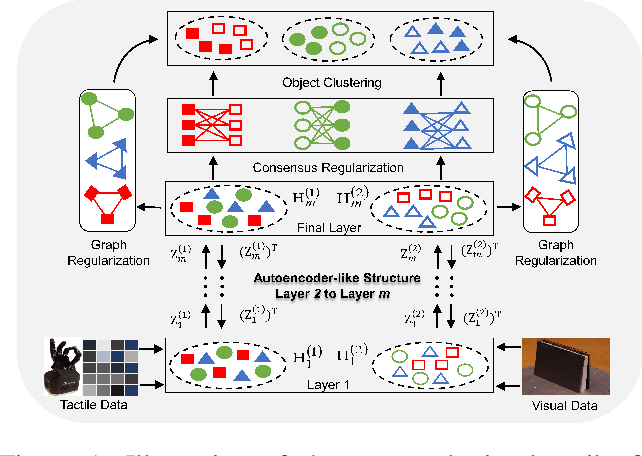 Figure 1 for Visual Tactile Fusion Object Clustering