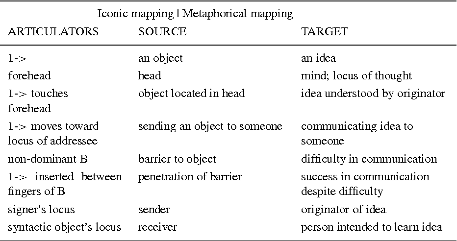 Table 3. Double Mapping for THINK-PENETRATE
