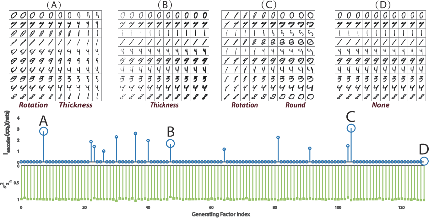 Figure 1 for Discovering Influential Factors in Variational Autoencoder