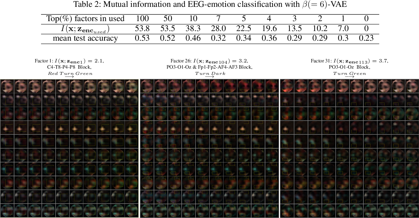 Figure 4 for Discovering Influential Factors in Variational Autoencoder