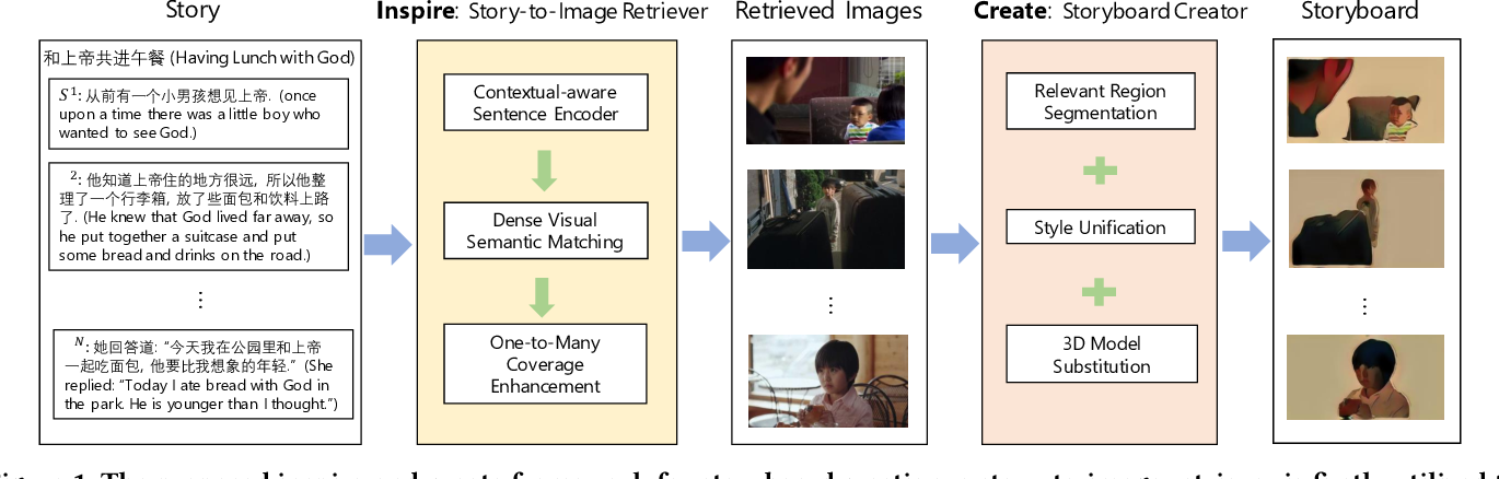 Figure 1 for Neural Storyboard Artist: Visualizing Stories with Coherent Image Sequences