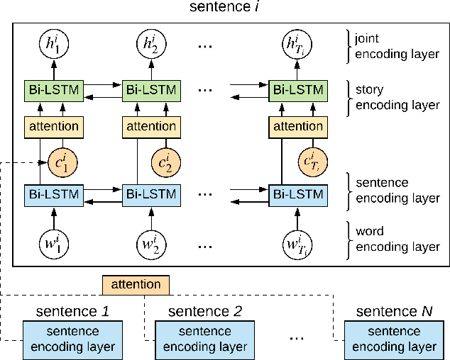 Figure 3 for Neural Storyboard Artist: Visualizing Stories with Coherent Image Sequences