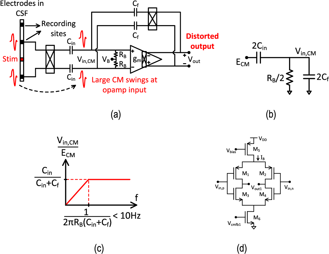 Figure 5 from An 80-mVpp Linear-Input Range, 1 6- $\text{G