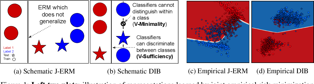 Figure 1 for Learning Optimal Representations with the Decodable Information Bottleneck