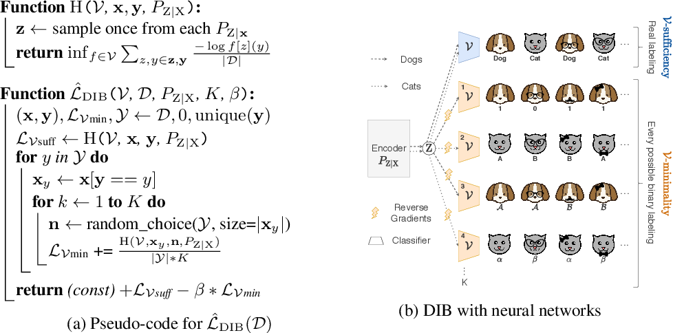 Figure 2 for Learning Optimal Representations with the Decodable Information Bottleneck