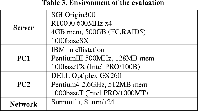 Table 3 from Diskless linux system with unionfs for an