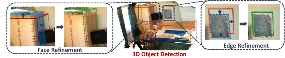 Figure 1 for H3DNet: 3D Object Detection Using Hybrid Geometric Primitives