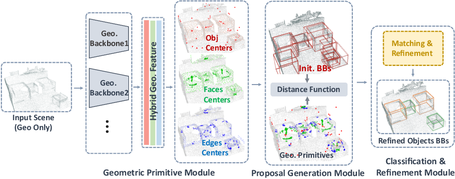 Figure 3 for H3DNet: 3D Object Detection Using Hybrid Geometric Primitives