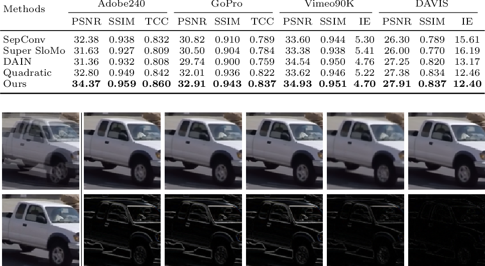 Figure 2 for All at Once: Temporally Adaptive Multi-Frame Interpolation with Advanced Motion Modeling