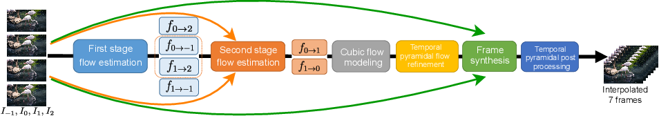 Figure 1 for All at Once: Temporally Adaptive Multi-Frame Interpolation with Advanced Motion Modeling