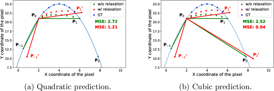 Figure 4 for All at Once: Temporally Adaptive Multi-Frame Interpolation with Advanced Motion Modeling
