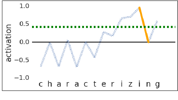Figure 2 for Character Eyes: Seeing Language through Character-Level Taggers