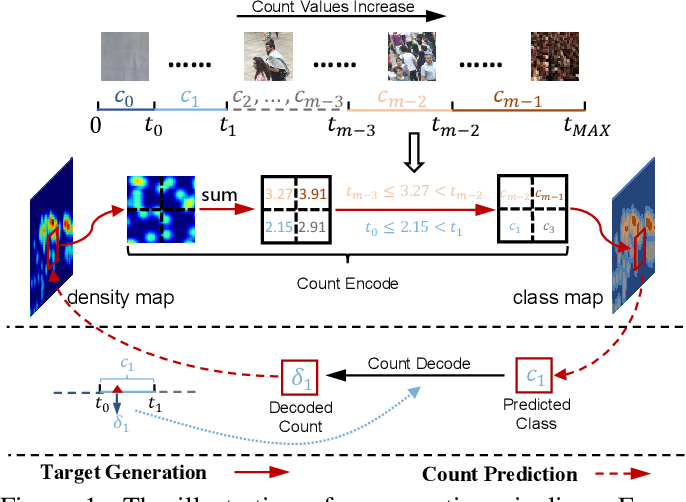 Figure 1 for Uniformity in Heterogeneity:Diving Deep into Count Interval Partition for Crowd Counting