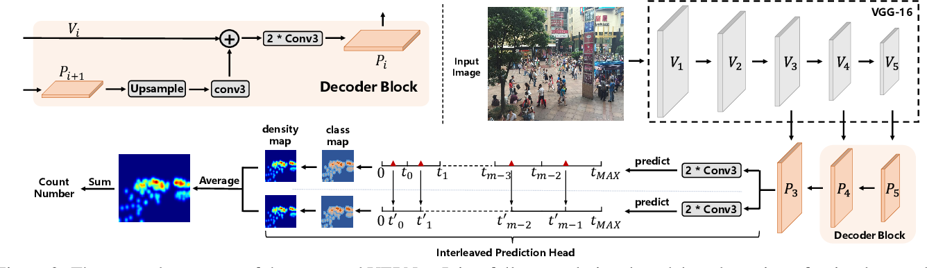 Figure 3 for Uniformity in Heterogeneity:Diving Deep into Count Interval Partition for Crowd Counting