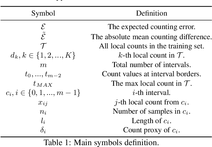 Figure 2 for Uniformity in Heterogeneity:Diving Deep into Count Interval Partition for Crowd Counting