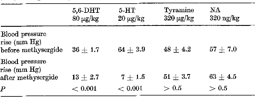 Table 4. Influence o/ methysergide (0.1 mg/kg) on the pressor e/leer o/ 5,6-dihydroxytryptamine (5,6-DHT), 5-hydroxytryptamine (5-HT), tyramine, and noradrenaline (~qA) in the pithed rat (,2 4- s~, n = 5); intervals between the ~.v. injection 5--15 rain