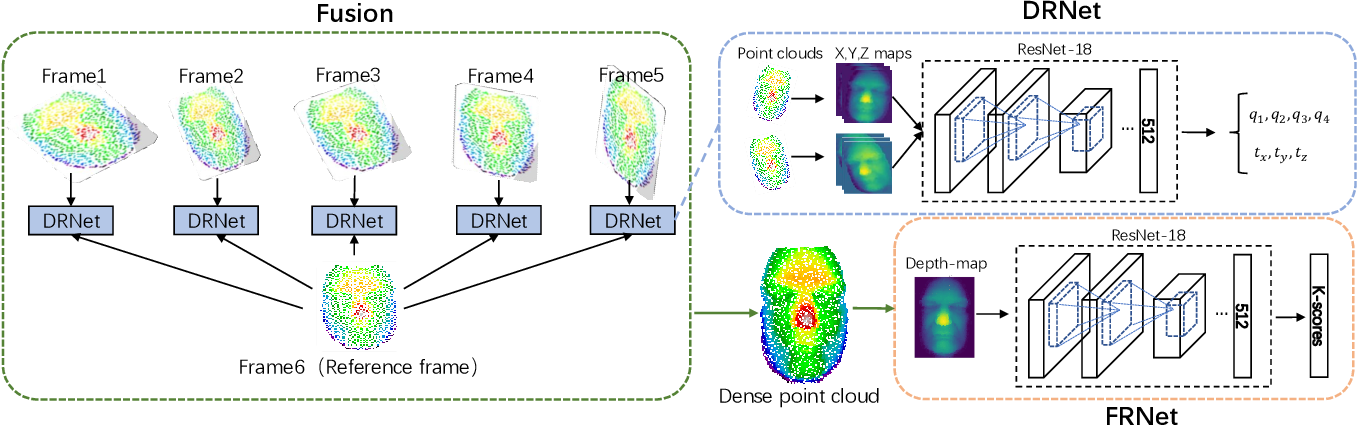 Figure 3 for Face Recognition from Sequential Sparse 3D data via Deep Registration