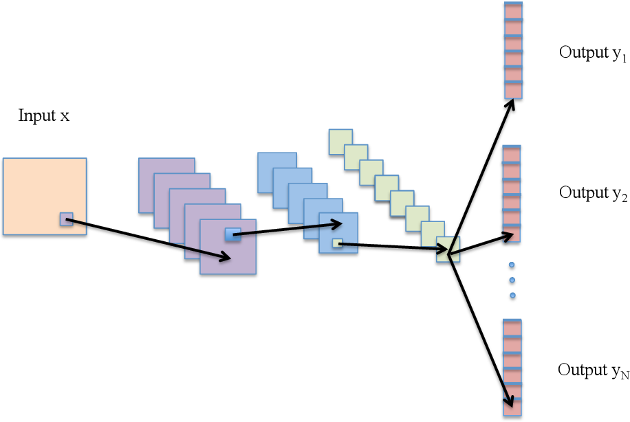 Figure 1 for R-CNNs for Pose Estimation and Action Detection