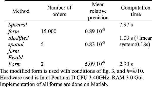 Table I from Calculation of the Free-Space Periodic Green's