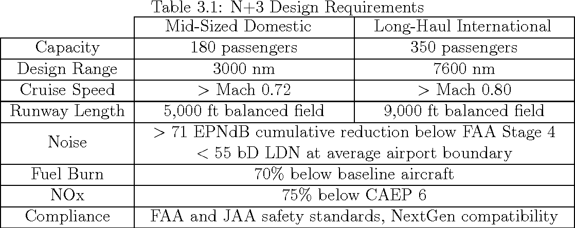 Table 3 1 from Impact of Liquefied Natural Gas usage and payload