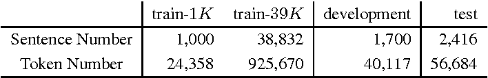 Figure 1 for Training Dependency Parsers with Partial Annotation