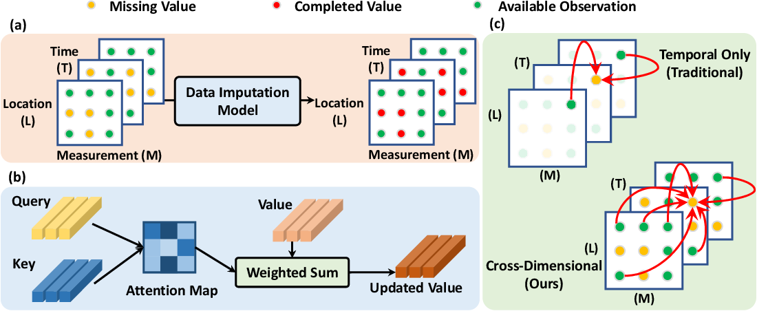 Figure 1 for CDSA: Cross-Dimensional Self-Attention for Multivariate, Geo-tagged Time Series Imputation