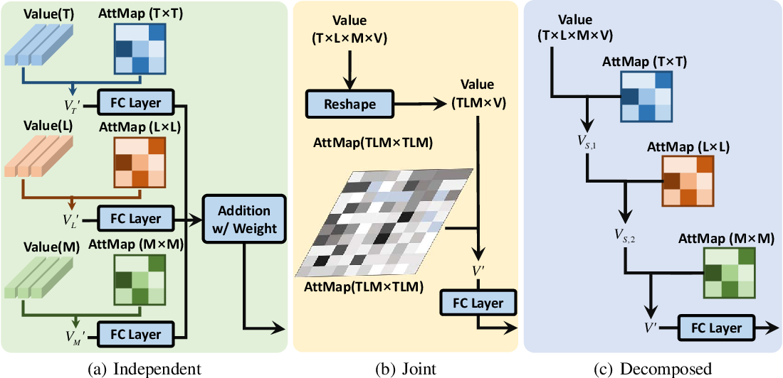 Figure 3 for CDSA: Cross-Dimensional Self-Attention for Multivariate, Geo-tagged Time Series Imputation