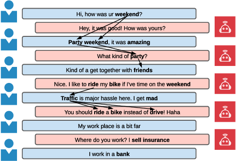 Figure 3 for Keyword-Guided Neural Conversational Model