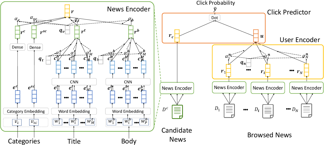 Figure 3 for Neural News Recommendation with Attentive Multi-View Learning