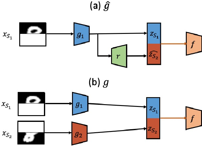 Figure 1 for Unsupervised domain adaptation with non-stochastic missing data