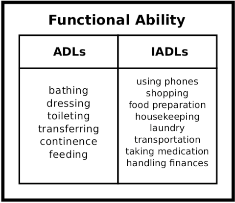 Figure 2 for A Quantitative Analysis of Activities of Daily Living: Insights into Improving Functional Independence with Assistive Robotics