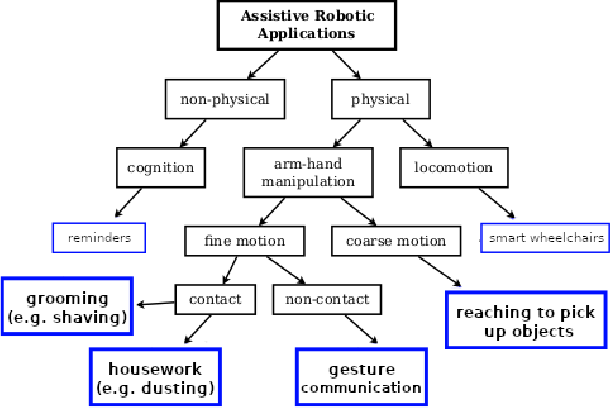 Figure 4 for A Quantitative Analysis of Activities of Daily Living: Insights into Improving Functional Independence with Assistive Robotics