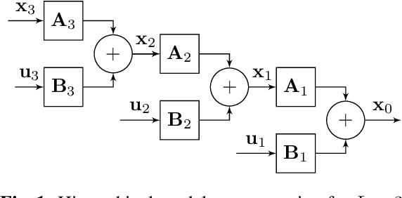 Figure 1 for Convolutional Dictionary Learning in Hierarchical Networks