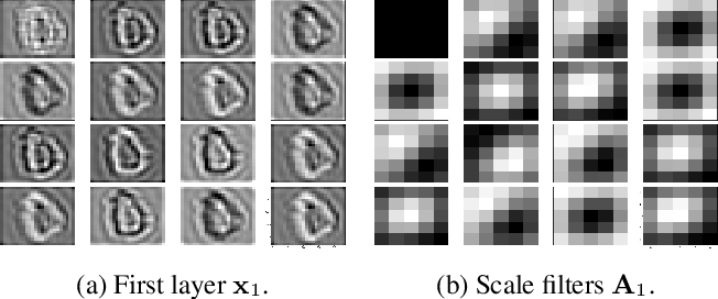 Figure 2 for Convolutional Dictionary Learning in Hierarchical Networks
