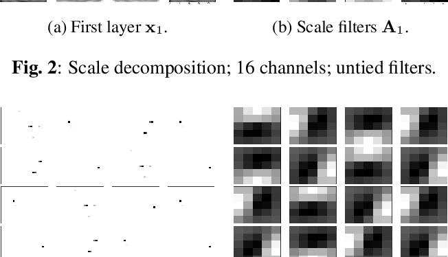 Figure 3 for Convolutional Dictionary Learning in Hierarchical Networks