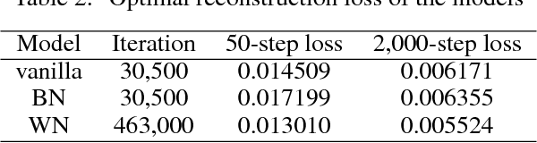 Figure 3 for On the Effects of Batch and Weight Normalization in Generative Adversarial Networks