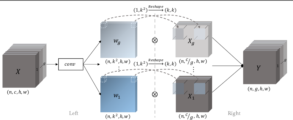 Figure 3 for Delving Deeper into Anti-aliasing in ConvNets
