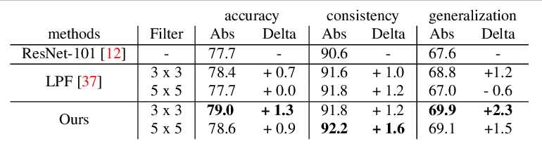 Figure 2 for Delving Deeper into Anti-aliasing in ConvNets