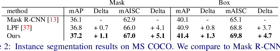 Figure 4 for Delving Deeper into Anti-aliasing in ConvNets