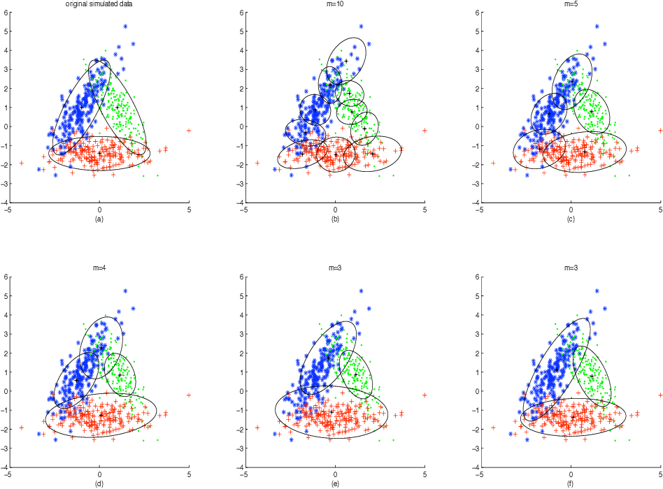 Figure 3 for Model Selection for Gaussian Mixture Models