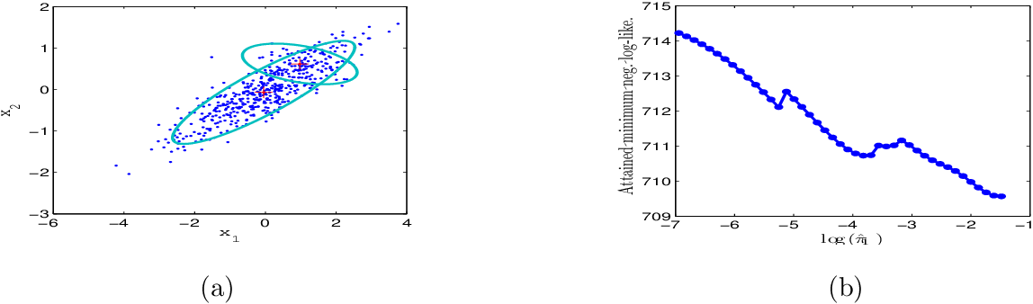 Figure 1 for Model Selection for Gaussian Mixture Models