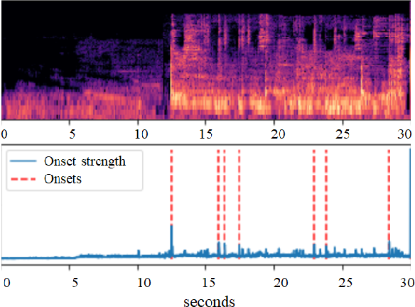 Figure 1 for Source Separation-based Data Augmentation for Improved Joint Beat and Downbeat Tracking