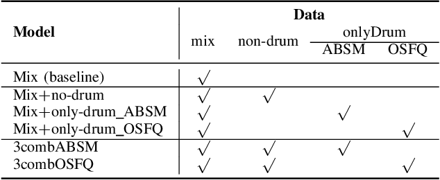 Figure 4 for Source Separation-based Data Augmentation for Improved Joint Beat and Downbeat Tracking
