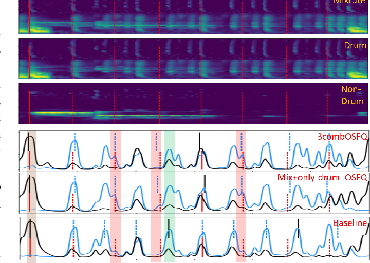 Figure 2 for Source Separation-based Data Augmentation for Improved Joint Beat and Downbeat Tracking