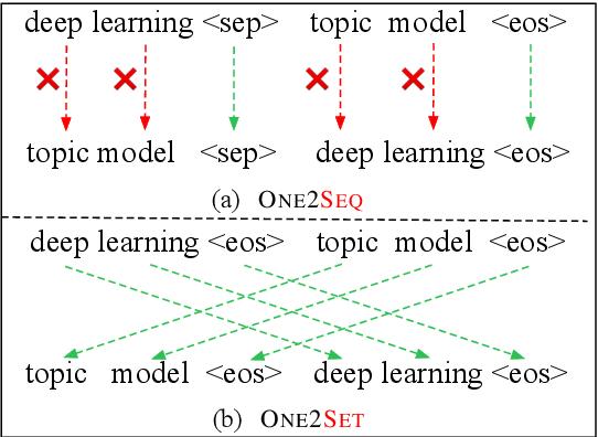 Figure 1 for One2Set: Generating Diverse Keyphrases as a Set
